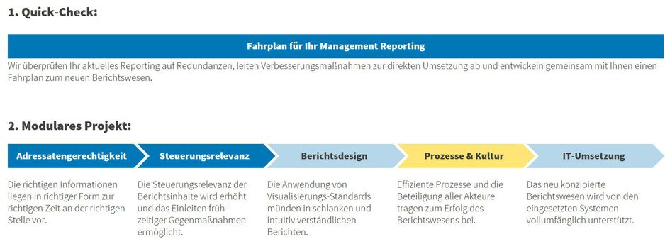 Beratungskonzept Management Reporting
