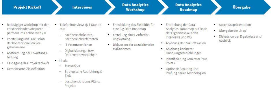 Themenwelt Data Analytics & KI Roadmap
