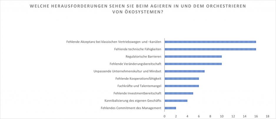 Balkendiagramm zur Umfrage welche Herausforderungen beim Agieren und Orchestrieren von Ökosystemen für Versicherer auftreten