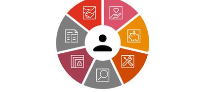 Grafik mit Piktogrammen zum Thema Kundenmanagement