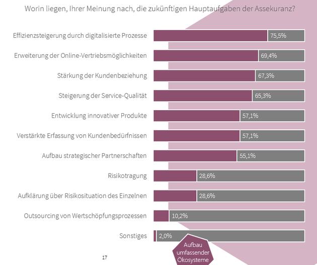 Infografik zur Einschätzung der Hauptaufgaben der Assekuranz