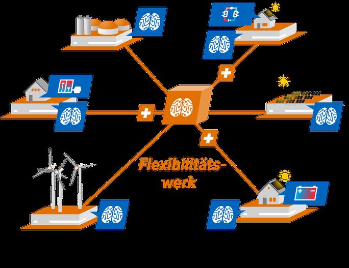 Abbildung Energieanlagen und zentrales Flexibilitätswerk