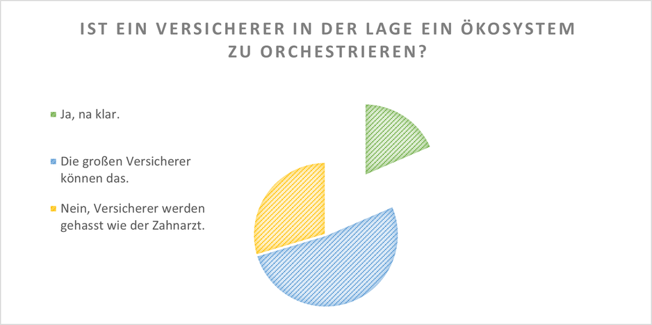 Kuchendiagramm zur Umfrage ob Versicherer in der Lage ist ein Ökosystem zu orchestrieren