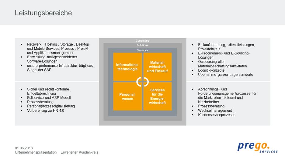Leistungsinhalte der prego services GmbH als Grafik