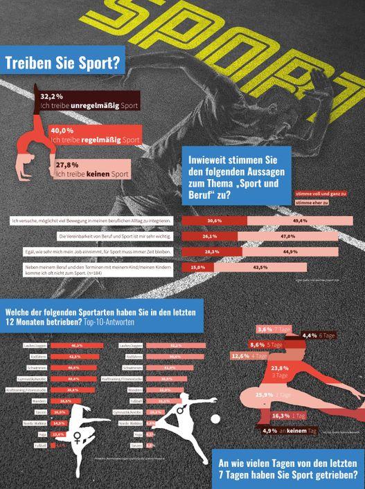 Infografik zu Ergebnissen des Sportreports 2019
