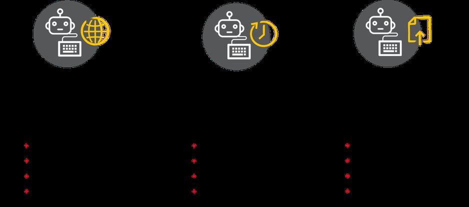Abbildung Automatisierungsbereiche