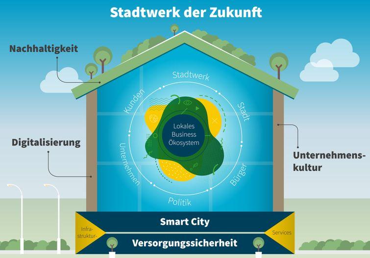 Blaues Haus mit Stadtwerkbegriffen