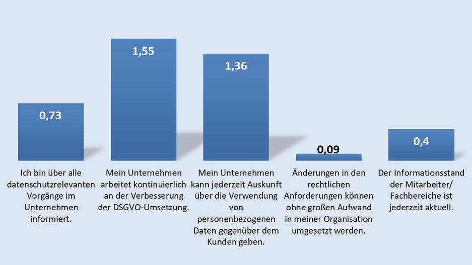 DSGVO-Performance
