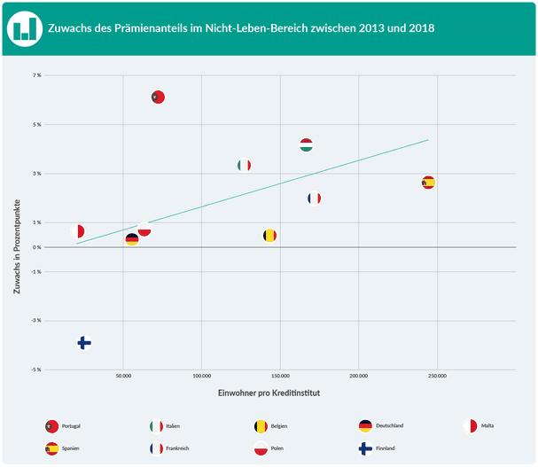 Zuwachs des Prämienanteil im Nicht-Leben-Bereich zwischen 2013 und 2018 im Zusammenhang mit der Zahl der Einwohner pro Kreditinstitut (Daten aus 2021).