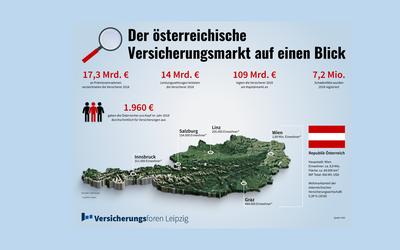 Der Versicherungsmarkt Österreich in Zahlen