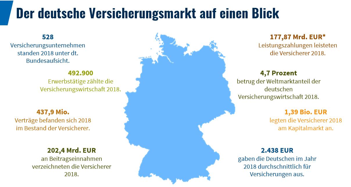 Versicherungsmarkt Deutschland – Verträge, Beiträge, Leistungen