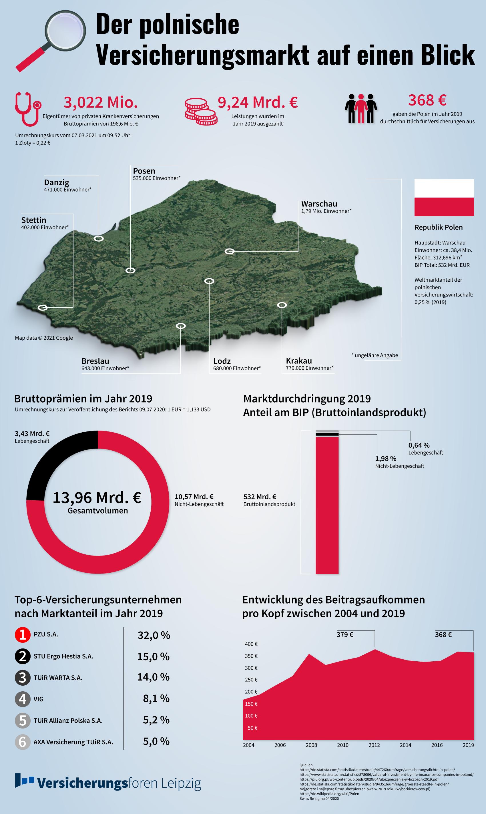 Der Versicherungsmarkt Polen im Blick