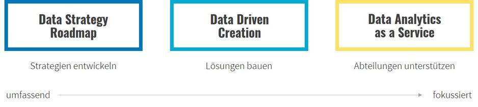 Themenwelt Data Analytics & KI