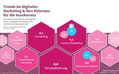 Digitales Marketing: Welche Trends bei den Versicherern ankommen und wo noch Spielraum besteht