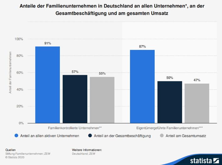 Infografik zu den Anteilen von Familienunternehmen in Deutschland an allen Unternehmen