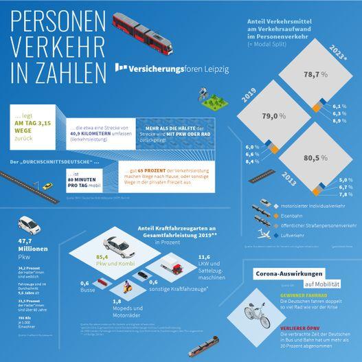 Infografik Personenverkehr