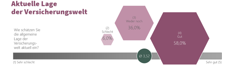 Infografik zur aktuellen Lageeinschätzung in der Versicherungswelt