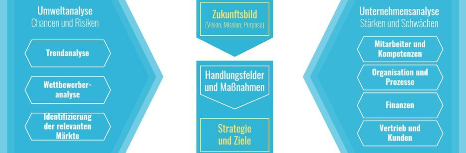 Unternehmensstrategie entwickeln
