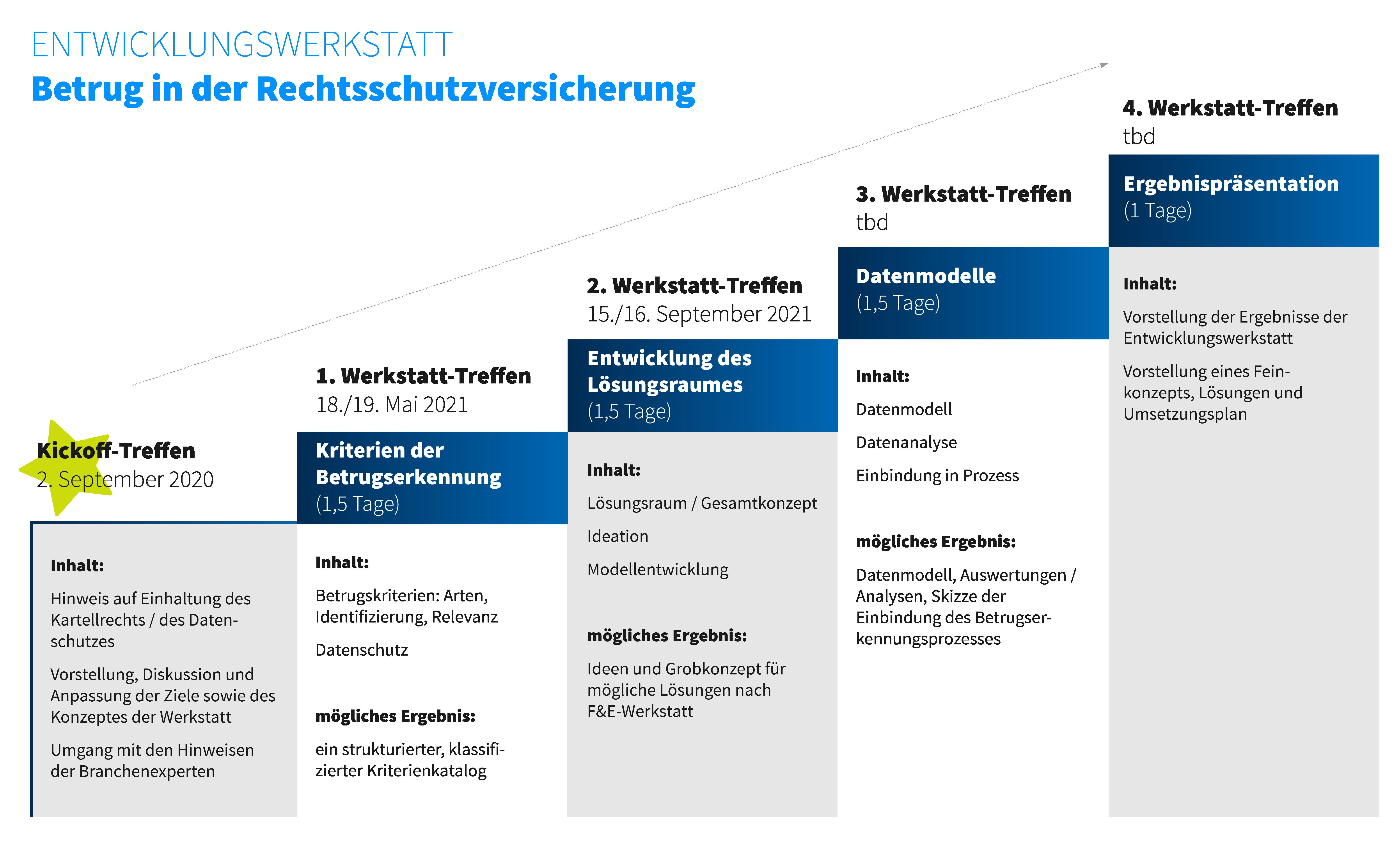 Studie: Prozessoptimierung in der Assekuranz