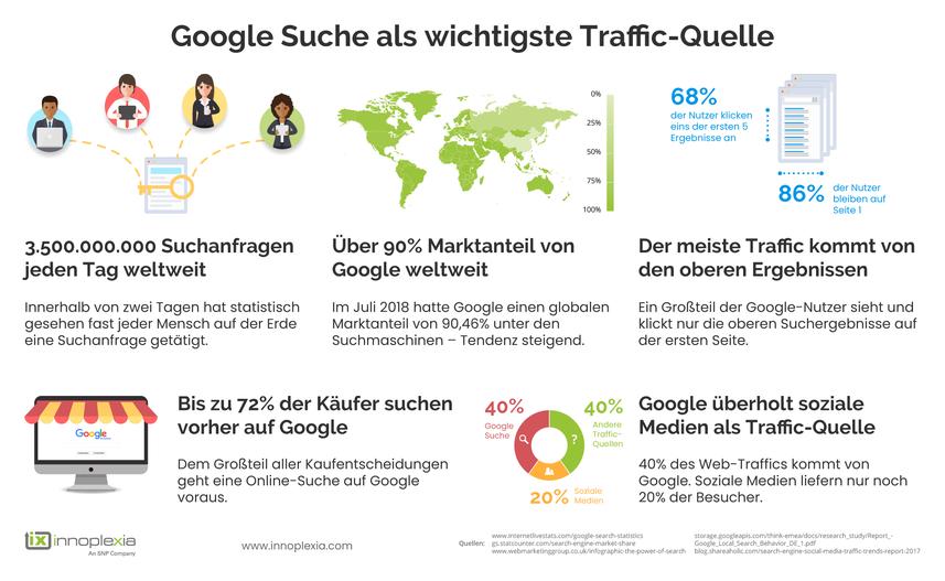 Google Suche als wichtigste Traffic-Quelle